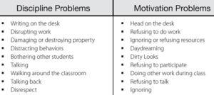 Discipline Problems vs. Motivation Problems: Dr. Robyn Jackson